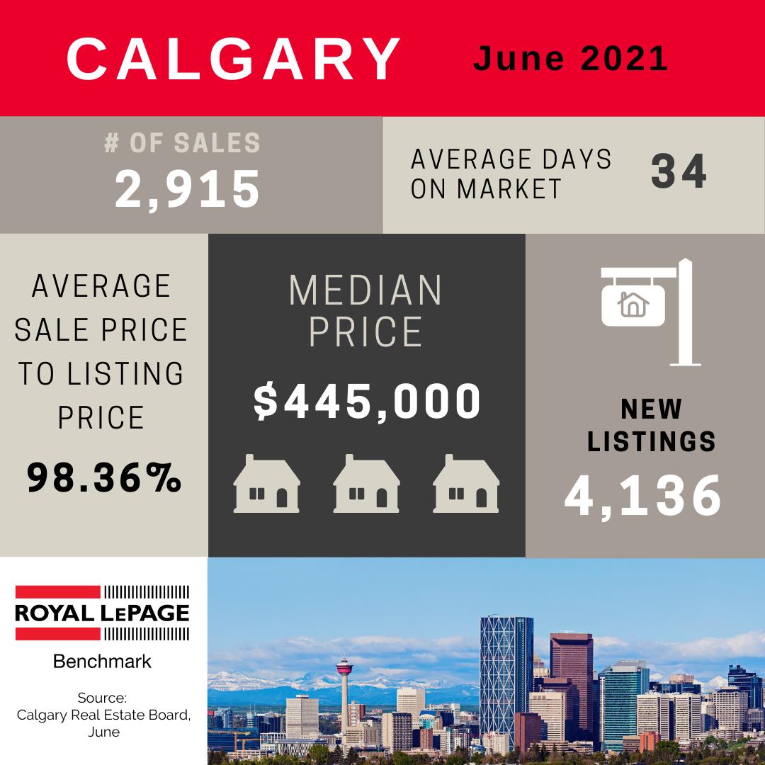 June Market Stats Summary